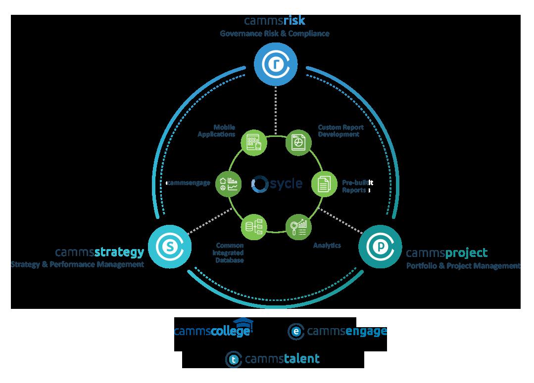Enterprise Performance Management Software | EPM | CPM